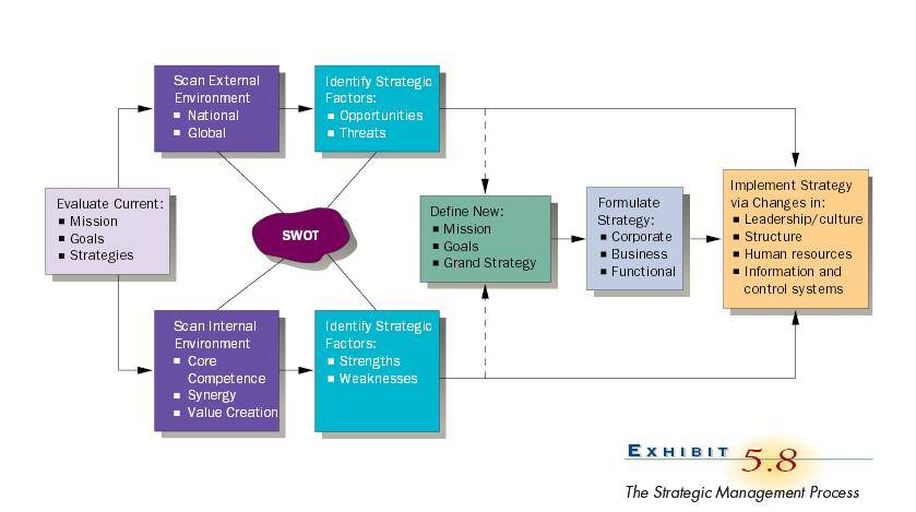 essay on strategic management Topic: strategic management order description coursework assignment brief semester module code pm 303 module title strategic management.